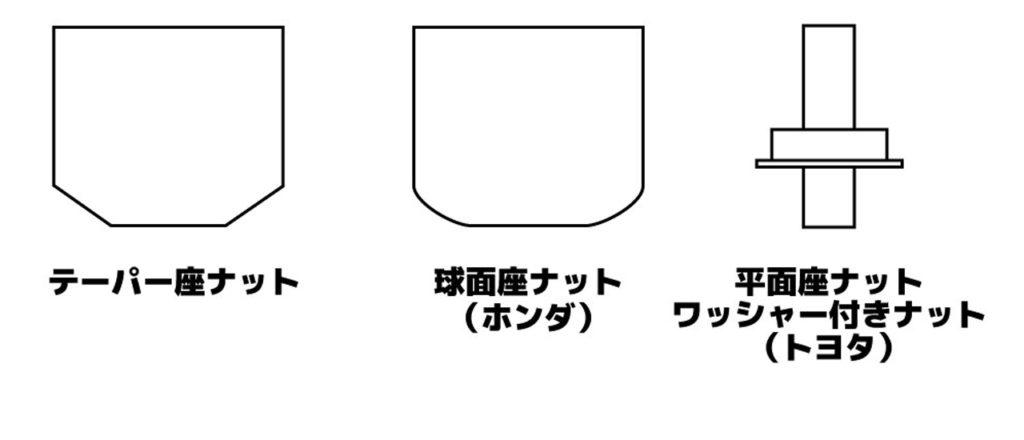 ナットの形状の種類